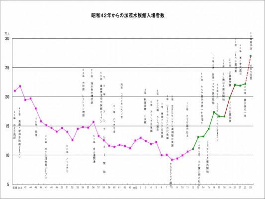 入館者グラフ